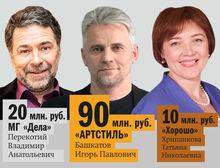 Ведущие рекламные агентства Красноярска – рейтинг DK.RU