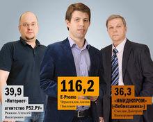 DK.RU составил рейтинг интернет-компаний Нижнего Новгорода