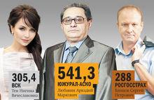 «DK» составил топ-лист страховых компаний в сегменте КАСКО и ОСАГО