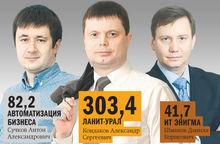 «Деловой квартал» составил рейтинг системных интеграторов Челябинска