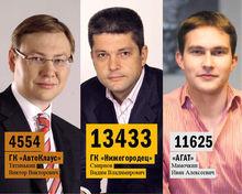 DK.RU составил рейтинг дилеров иномарок Нижнего Новгорода