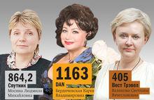 Рейтинг от DK.RU: ведущие туристические компании Челябинска по итогам 2014 года