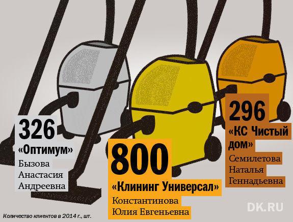 В Екатеринбурге составлен рейтинг клининговых компаний