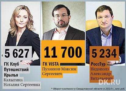 В Екатеринбурге составили рейтинг туристических компаний к началу 2015 г.