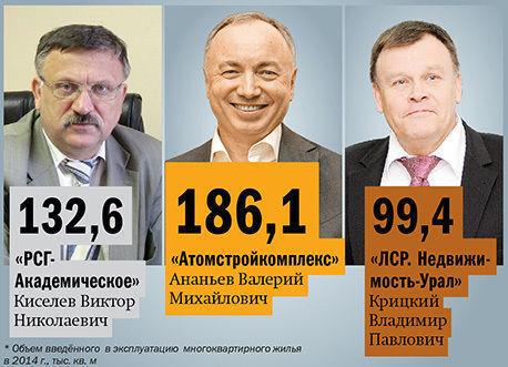 В Екатеринбурге составили рейтинг застройщиков жилой недвижимости в 2015 г.