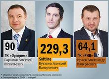 В Екатеринбурге составили рейтинг консалтинговых компаний в 2015 г.