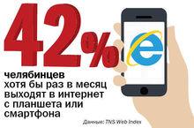 ЦИФРА НЕДЕЛИ. Челябинск на дне рейтинга миллионников по проникновению мобильного интернета