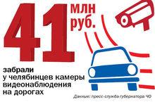 В Челябинске установят дополнительно 26 камер видеонаблюдения. ЦИФРА НЕДЕЛИ