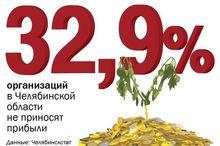32,9% организаций в Челябинской области убыточны или не приносят прибыли