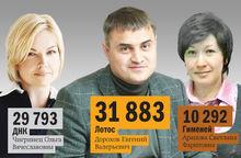 Топ-лист  частных клиник Челябинска по версии DK.RU