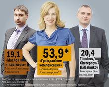 DK.RU составил рейтинг правовых компаний Нижнего Новгорода - 20.07.2015