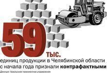 ЦИФРА НЕДЕЛИ: 59 тыс. единиц продукции в Челябинской области оказались контрафактными