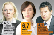 Топ-лист юридических компаний Челябинска по версии DK.RU