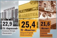 Уральские ритейлеры развернули борьбу за покупателей