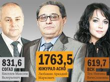 DK.RU составил рейтинг страховых компаний Челябинска