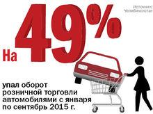 В Челябинской области оборот розничной торговли автомобилями упал на 49%