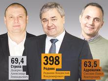 DK.RU представляет рейтинг управляющих компаний ТРК и ТЦ Челябинска. Лидеры рынка