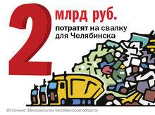 2 млрд руб. планируется потратить на новый полигон ТБО для Челябинска