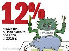 Цифра недели: инфляция в Челябинской области достигла 12%