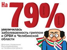 Цифра недели: на 79% увеличилось заболеваемость гриппом в Челябинской области