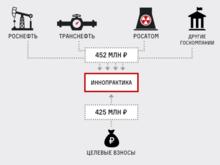 Фонд предполагаемой дочери Путина получил почти 0,5 млрд руб. от госкомпаний — Навальный