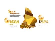 """""""ДК"""" составил рейтинг 100 крупнейших компаний Нижегородской области"""