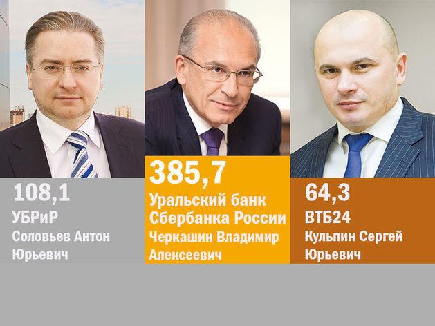 Крупнейшие банки Екатеринбурга / РЕЙТИНГ