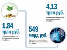 100 крупнейших компаний Красноярского края. Кто заработал больше всех? - Рейтинг «ДК»