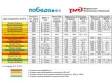 Поездки на поезде и самолете из Москвы в Красноярск сравнялись в цене