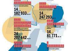 Какой район растет быстрее всех: в Челябинске составили карту новостроек города