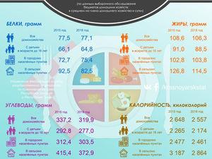 Жители Красноярского края стали меньше есть