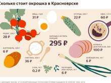 Красноярску посчитали «индекс окрошки»