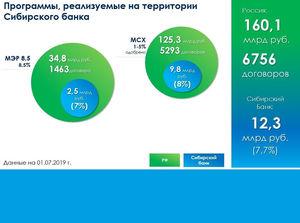 Сбербанк в Красноярске выдал более 500 млн руб. по программе льготного кредитования МСП