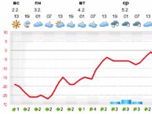 Какая погода ожидает Красноярск в первую неделю февраля