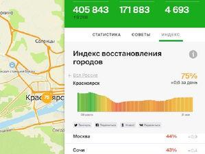 2ГИС рассчитал индекс восстановления Красноярска