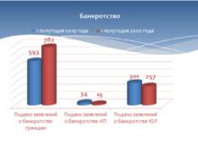 Предпринимателей в Красноярском крае стали реже банкротить