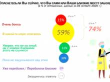 Боятся ли новосибирцы второй «волны»? Исследование