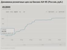 Бензин растет в цене на некоторых АЗС Красноярска